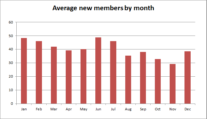 File:Average New Members by Month.png